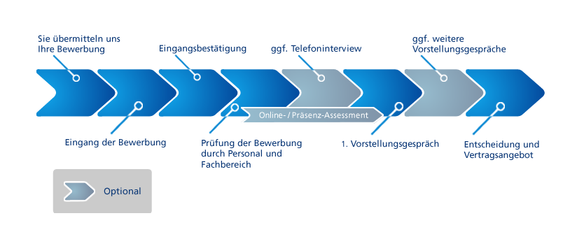 Bewerbermanagement Definition Ziele Aufgaben Softgarden